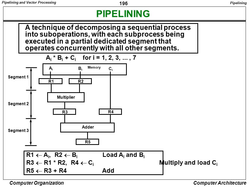PIPELINING A technique of decomposing a sequential process