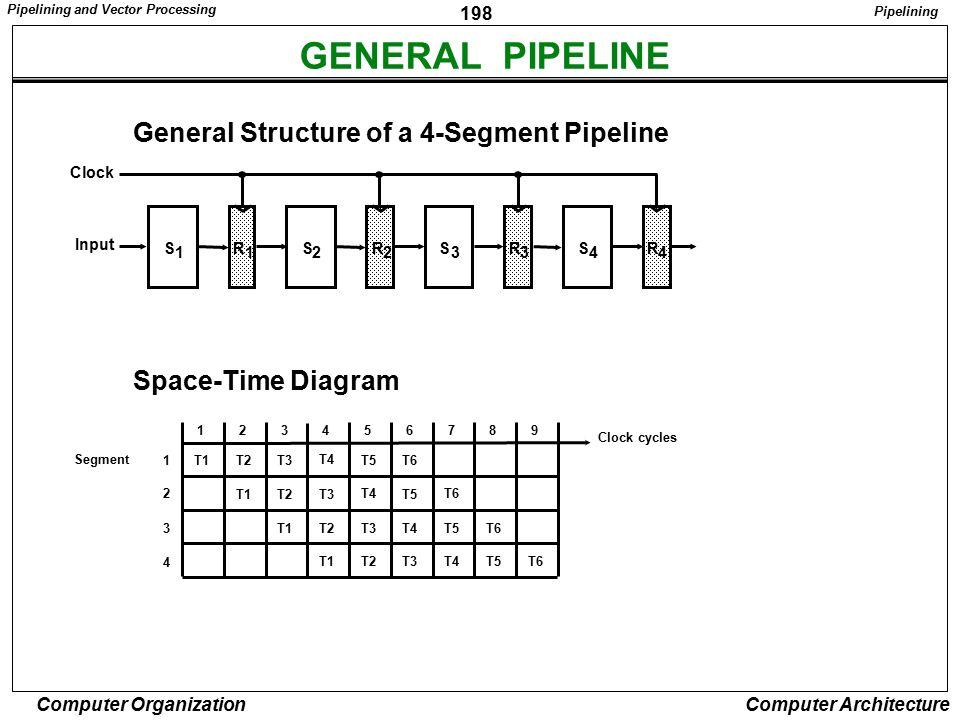 GENERAL PIPELINE General Structure of a 4-Segment Pipeline