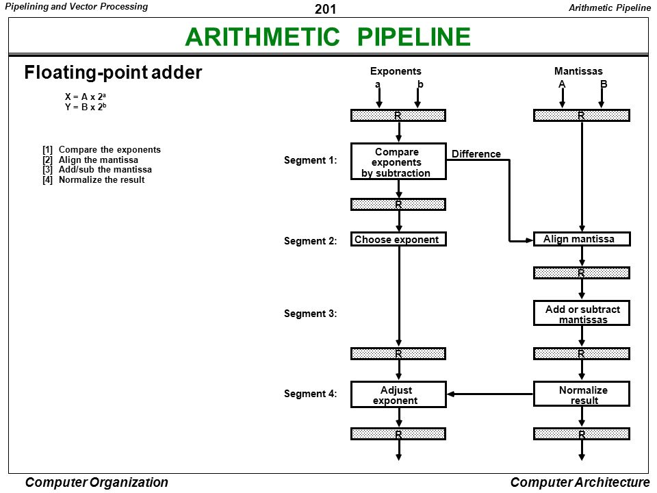 ARITHMETIC PIPELINE Floating-point adder R Compare exponents