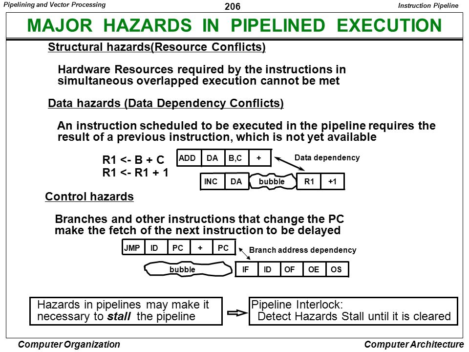 MAJOR HAZARDS IN PIPELINED EXECUTION