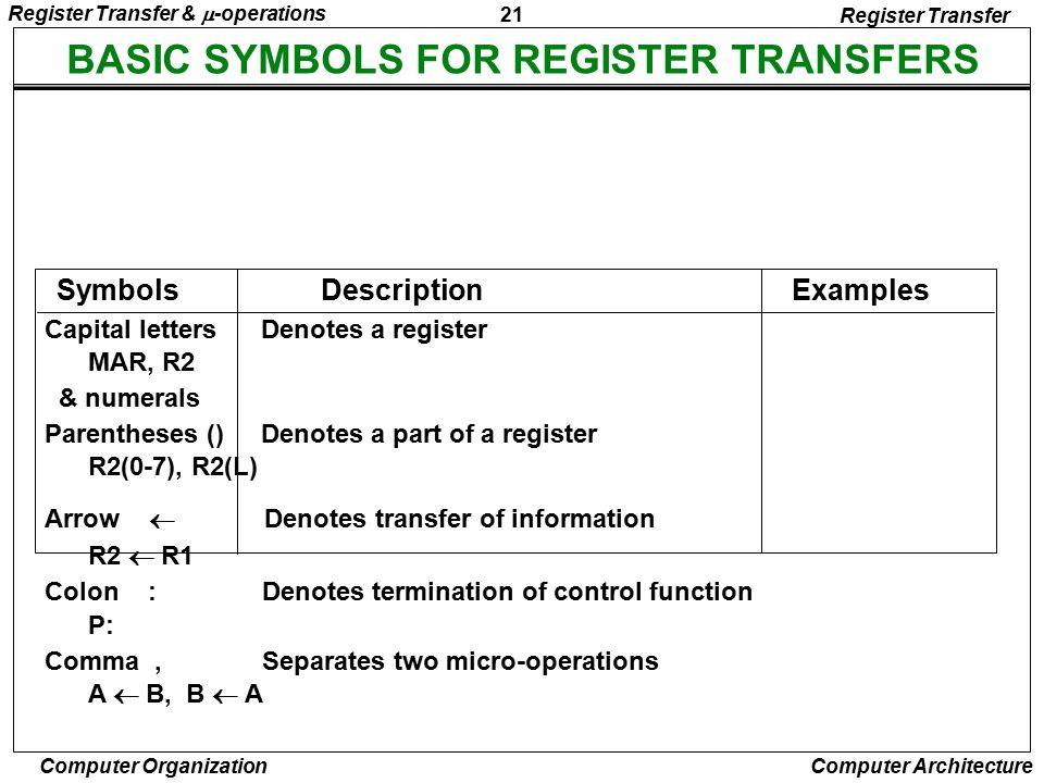 BASIC SYMBOLS FOR REGISTER TRANSFERS