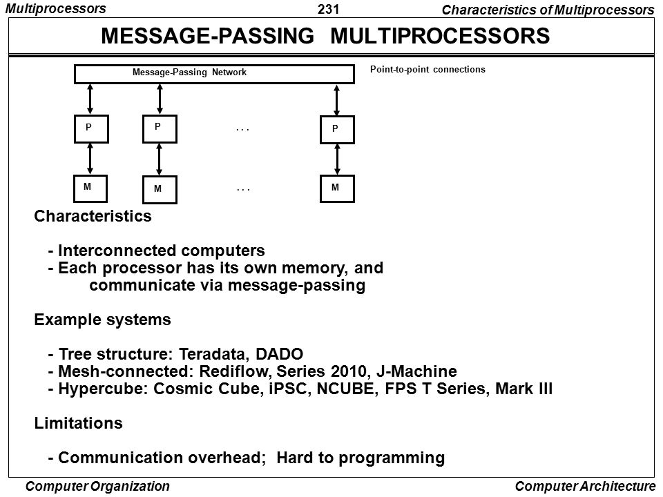 MESSAGE-PASSING MULTIPROCESSORS
