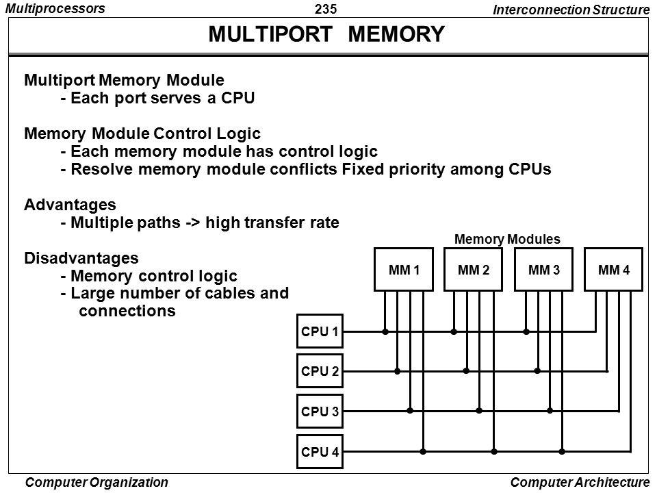 MULTIPORT MEMORY Multiport Memory Module - Each port serves a CPU