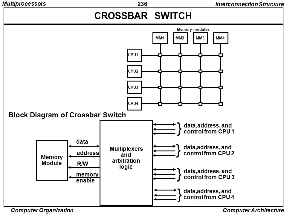 } } } } CROSSBAR SWITCH Block Diagram of Crossbar Switch