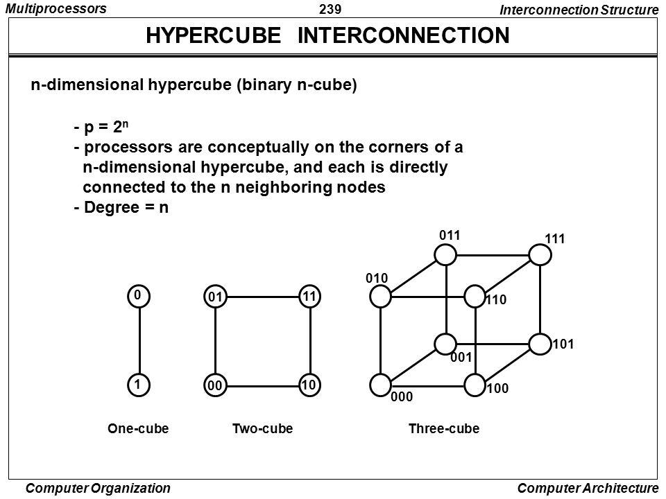 HYPERCUBE INTERCONNECTION