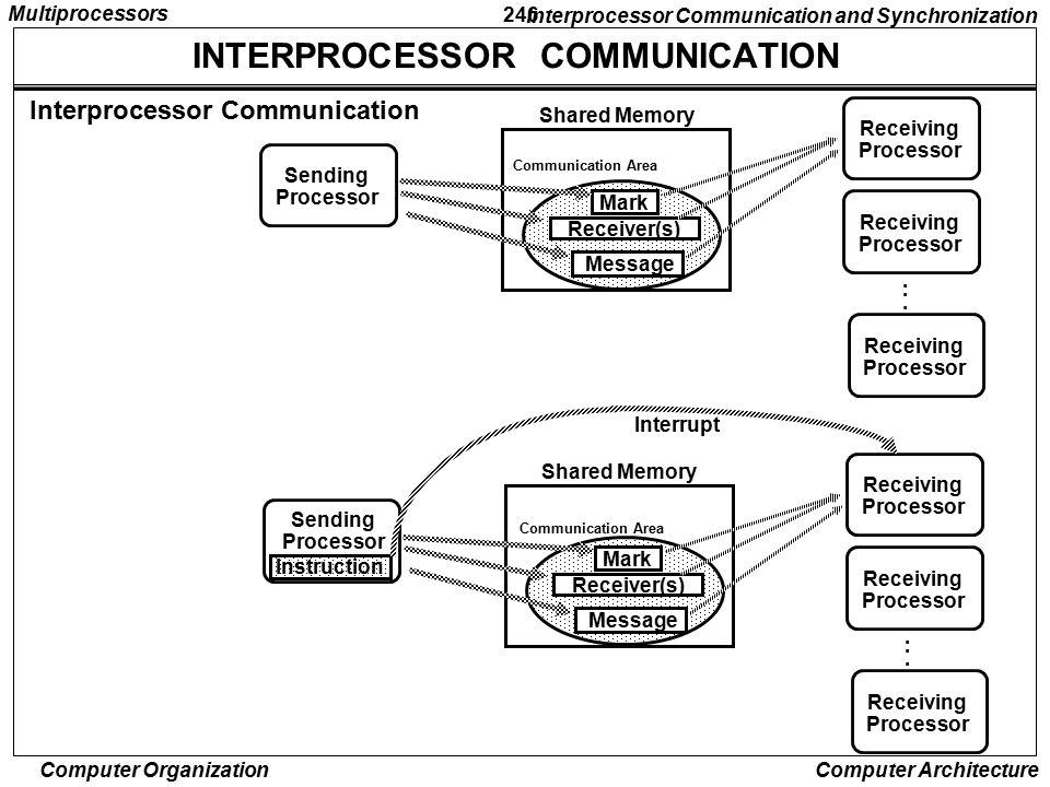 INTERPROCESSOR COMMUNICATION
