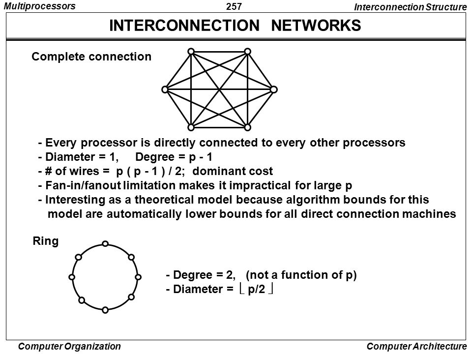 INTERCONNECTION NETWORKS