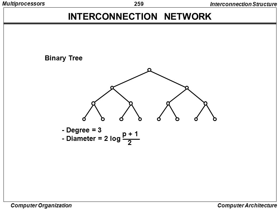 INTERCONNECTION NETWORK