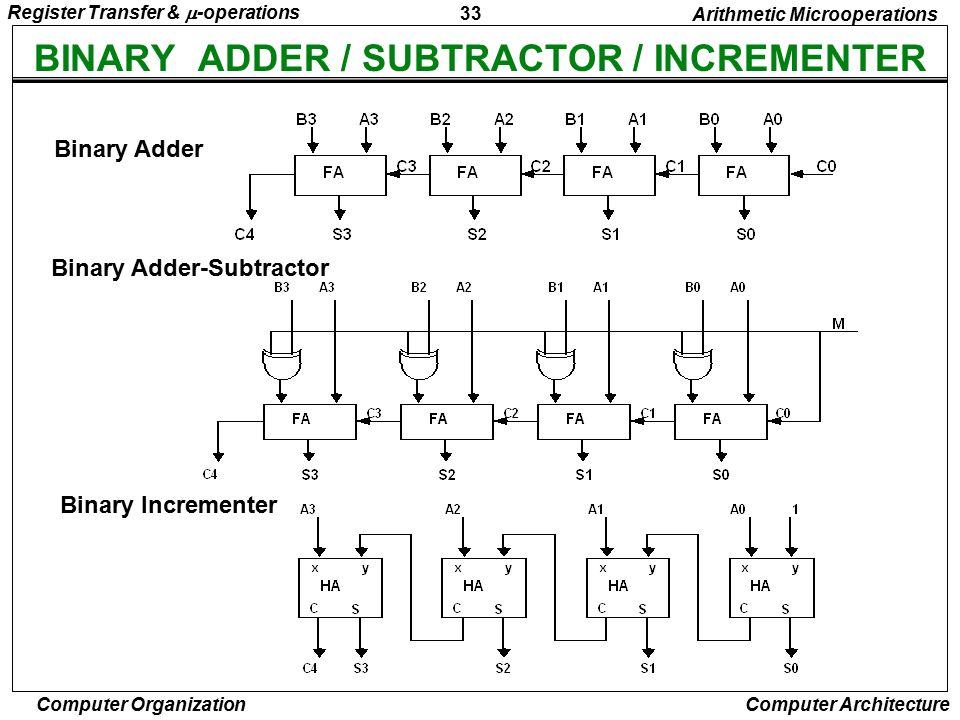 BINARY ADDER / SUBTRACTOR / INCREMENTER