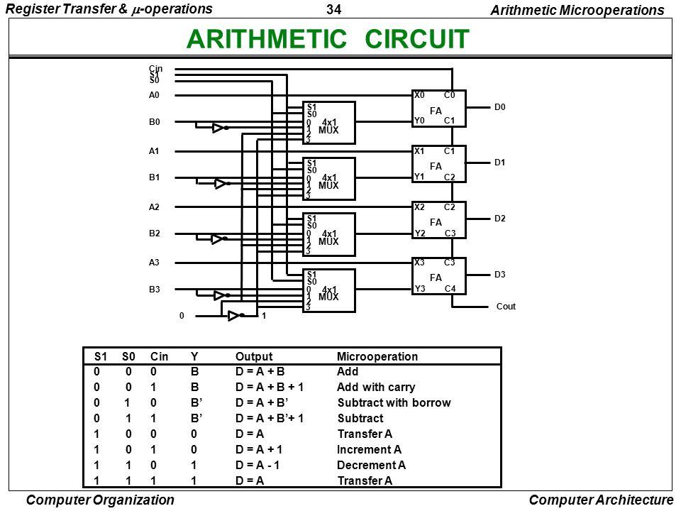 ARITHMETIC CIRCUIT Register Transfer & -operations