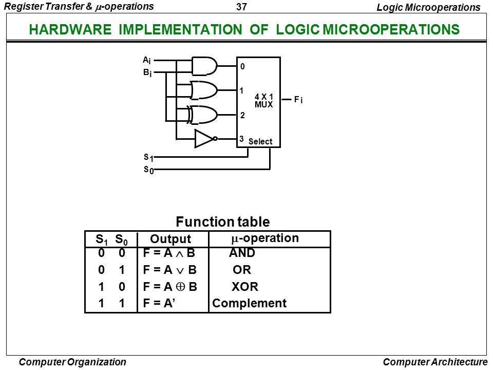 HARDWARE IMPLEMENTATION OF LOGIC MICROOPERATIONS