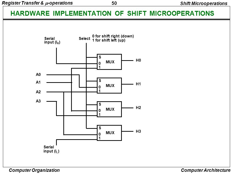 HARDWARE IMPLEMENTATION OF SHIFT MICROOPERATIONS