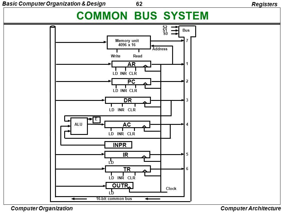COMMON BUS SYSTEM Basic Computer Organization & Design Registers AR PC
