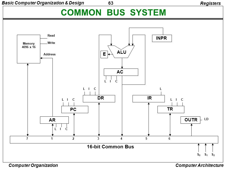 COMMON BUS SYSTEM 16-bit Common Bus