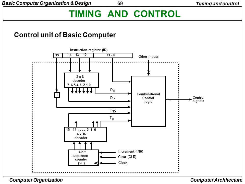TIMING AND CONTROL Control unit of Basic Computer