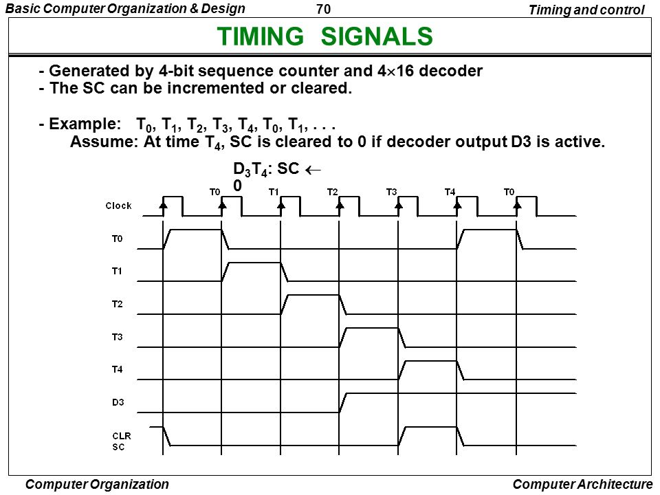 TIMING SIGNALS - Generated by 4-bit sequence counter and 416 decoder