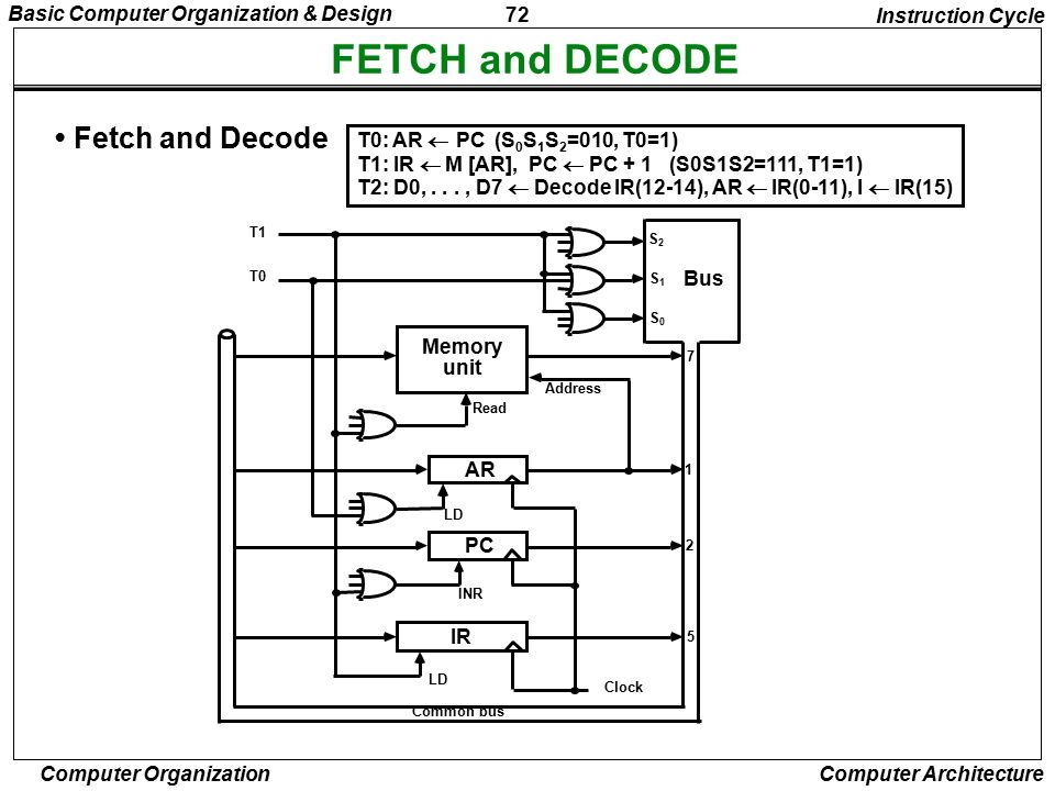 FETCH and DECODE • Fetch and Decode