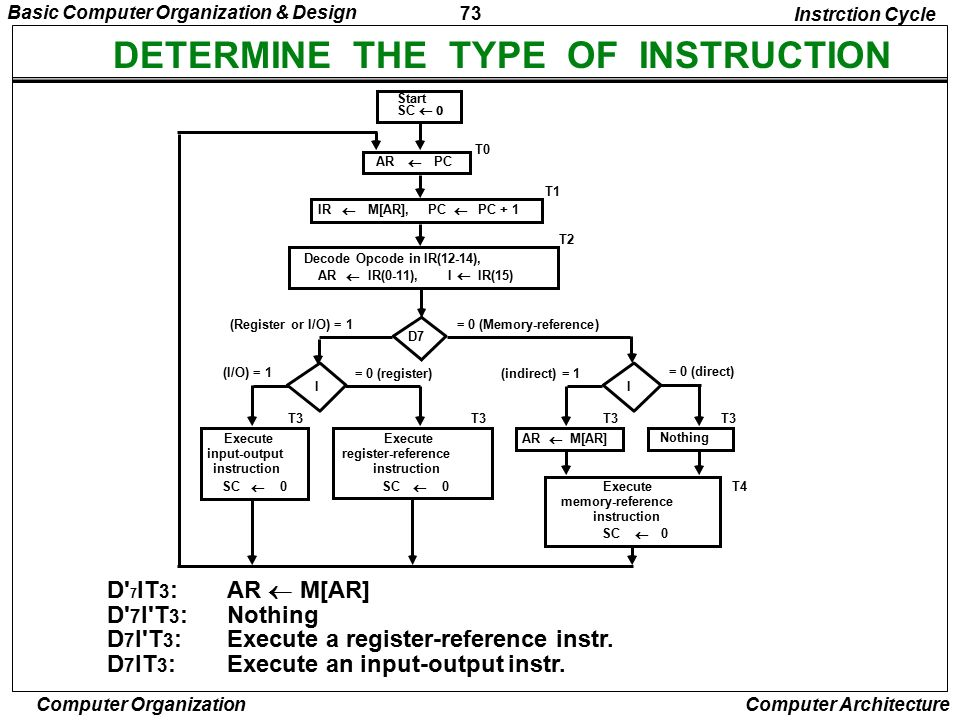 DETERMINE THE TYPE OF INSTRUCTION