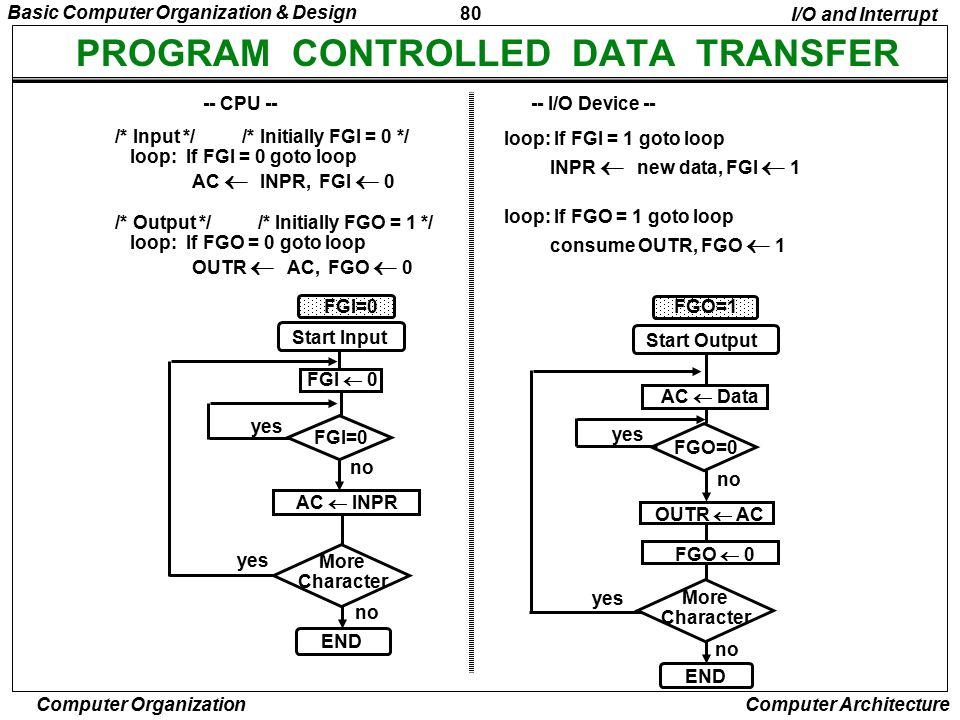 PROGRAM CONTROLLED DATA TRANSFER