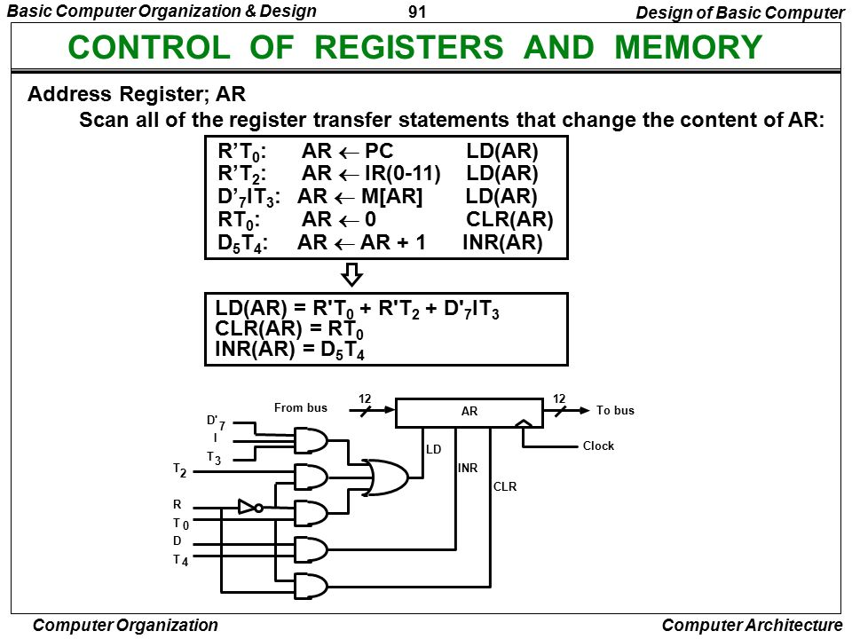 CONTROL OF REGISTERS AND MEMORY