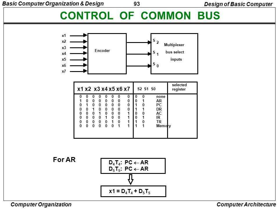 CONTROL OF COMMON BUS For AR Basic Computer Organization & Design