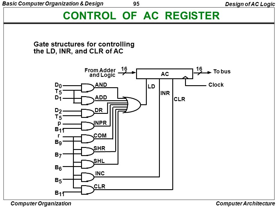 CONTROL OF AC REGISTER Gate structures for controlling