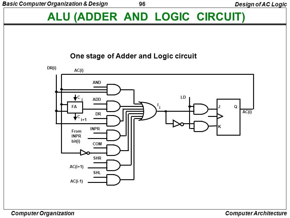 ALU (ADDER AND LOGIC CIRCUIT)