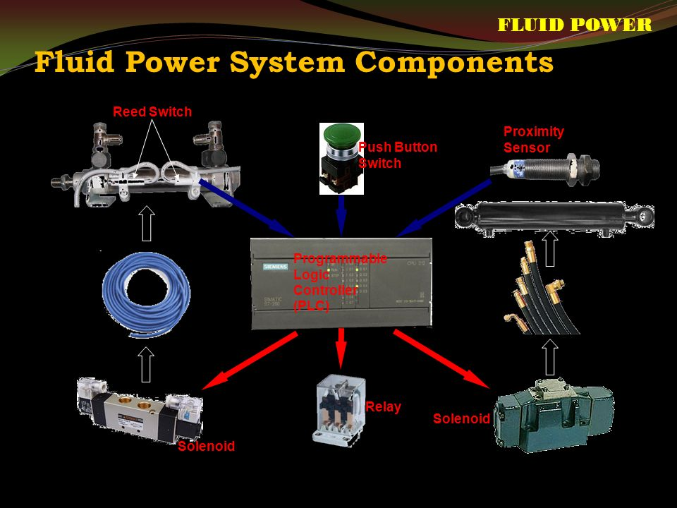 Fluid Power System Components