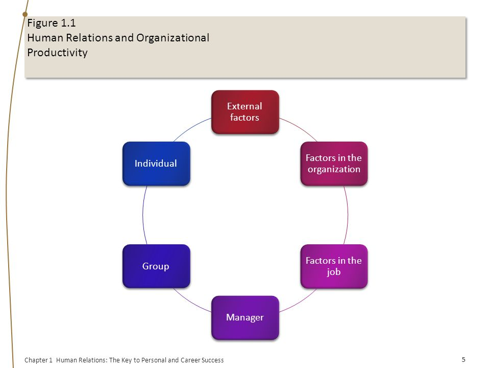 the key to understanding work organization that leads to the success of each individual Each individual is unique and does not represent or speak for a particular group finally, managers must be willing to change the organization if necessary (koonce 2001) organizations need to learn how to manage diversity in the workplace to be successful in the future (flagg 2002).