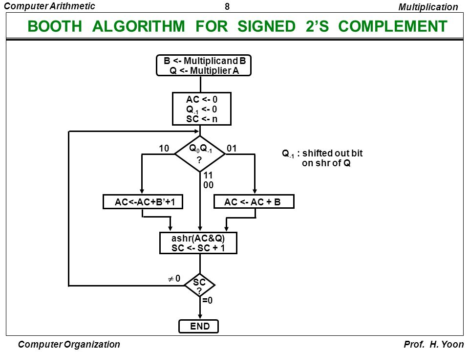 COMPUTER ARITHMETIC Arithmetic with Signed-2's Complement ...