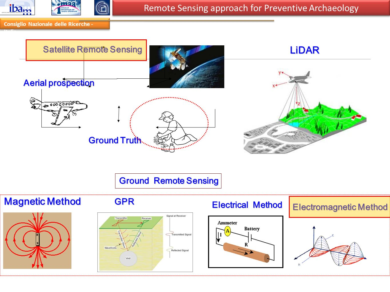 Remote Sensing approach for Preventive Archaeology