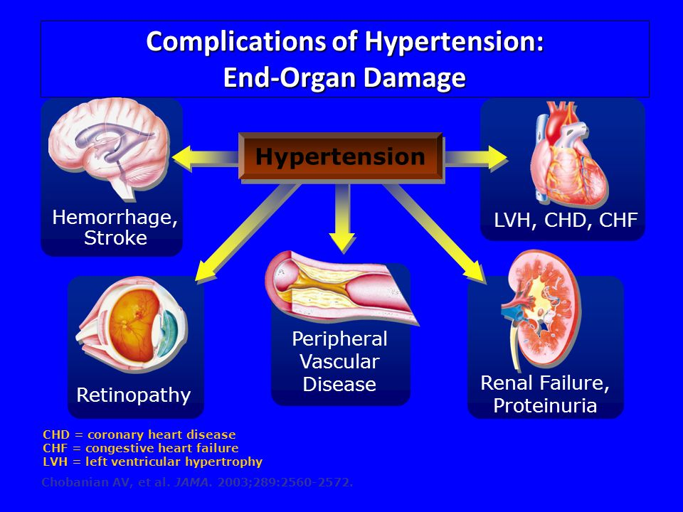 Complications of Hypertension: End-Organ Damage