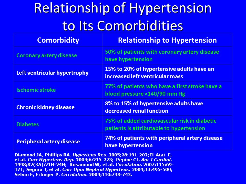 Relationship of Hypertension to Its Comorbidities