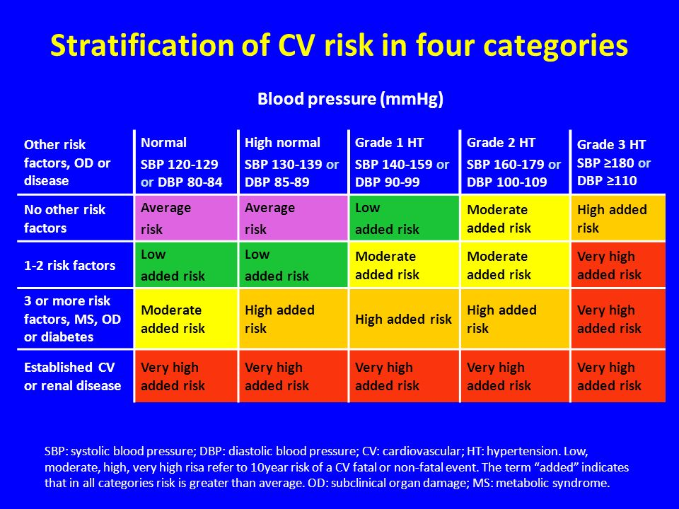 Stratification of CV risk in four categories