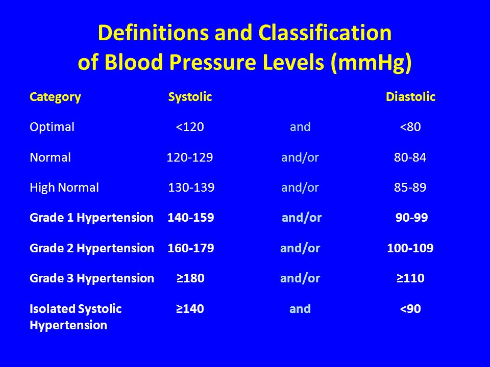 Definitions and Classification of Blood Pressure Levels (mmHg)