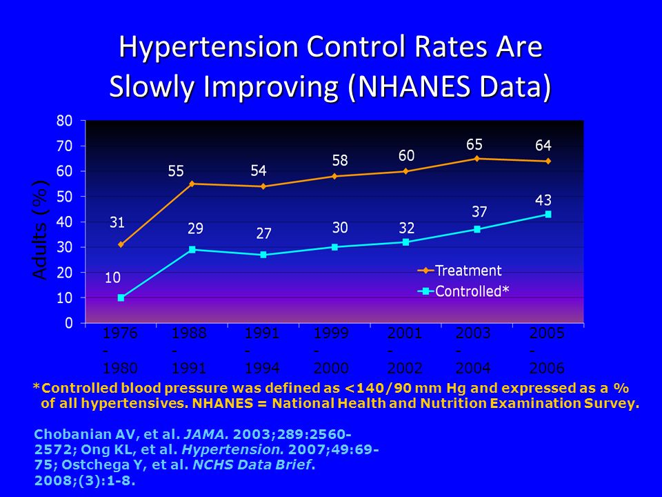 Hypertension Control Rates Are Slowly Improving (NHANES Data)
