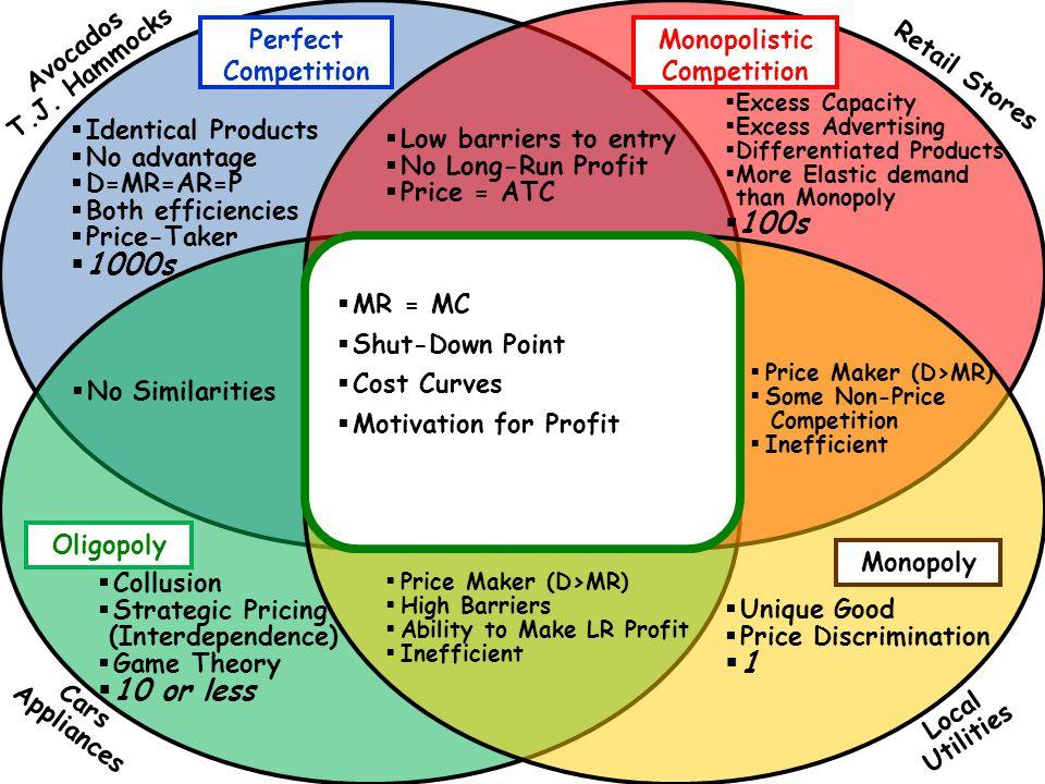 Market structure venn diagram selol ink market structure venn diagram ccuart Gallery