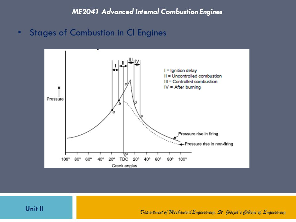 combustion in ci engines There are several reasons that ci engines are so  in the combustion chamber,  the ci engine.