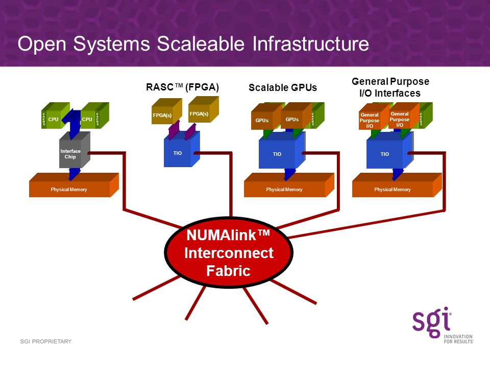 Open Systems Scaleable Infrastructure