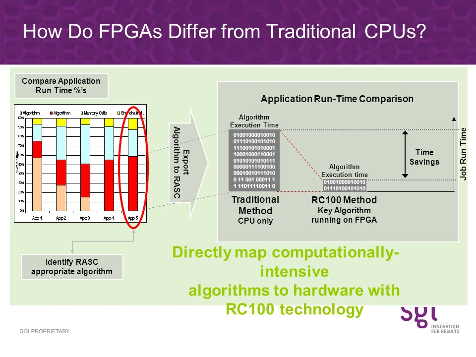 How Do FPGAs Differ from Traditional CPUs
