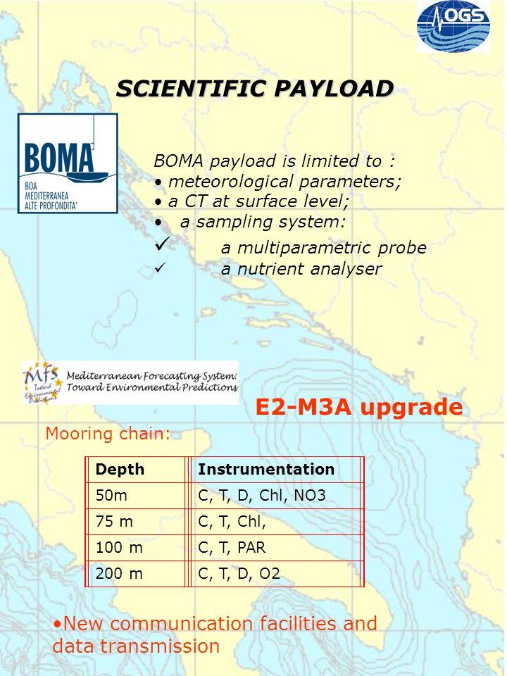 a multiparametric probe