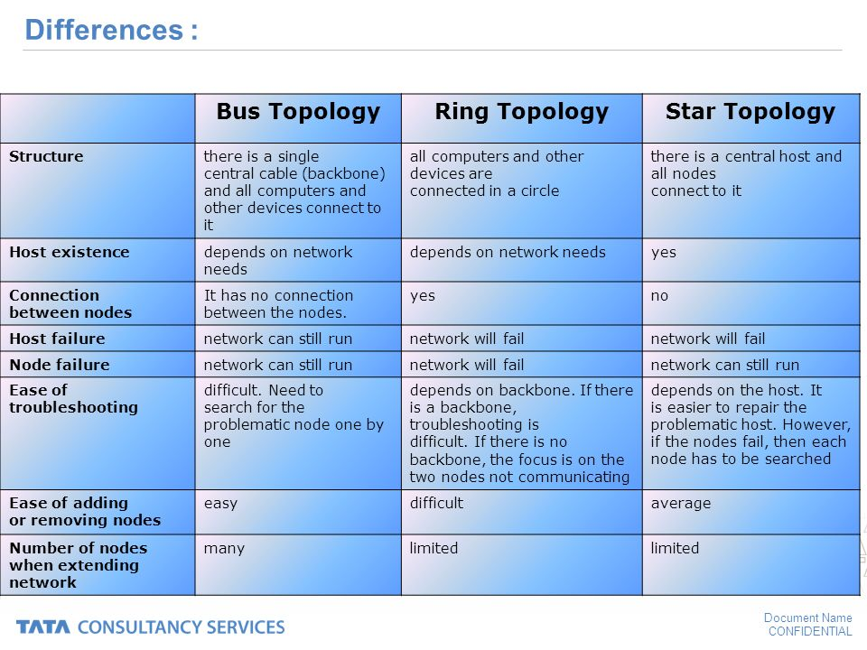 Difference Between Mesh Star Bus Ring Topology
