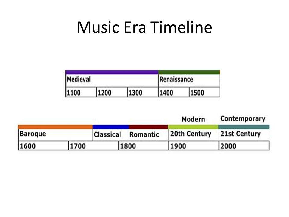 The Evolution of Music: Middle Ages – Baroque Essay Sample