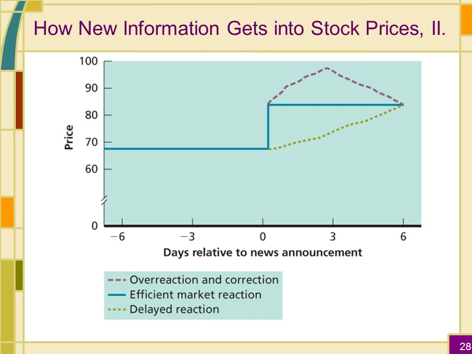 how stock prices react to information This study examines the equity price reaction to the pronouncements related   1991, 1995) or disclosure of some information (eg, clinch and magliolo, 1992.