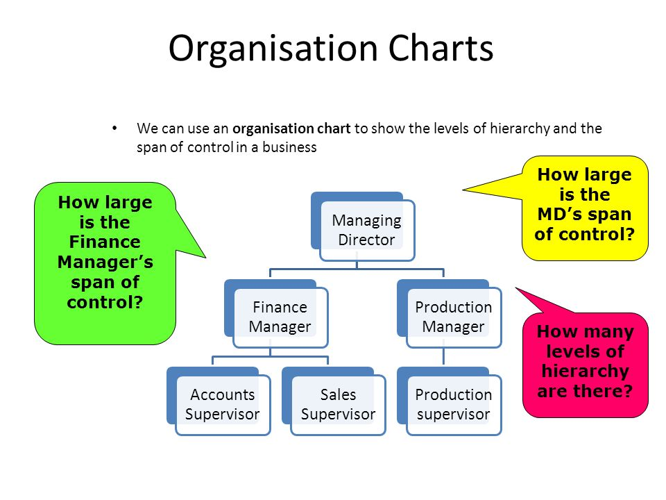 organisational and business structures The way in which a business is organised has a direct effect on its competitiveness for a business to be able to achieve its aims and objectives, it needs to.