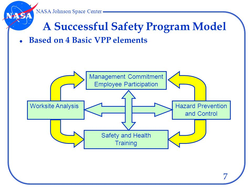 Managing the vamp co safety program