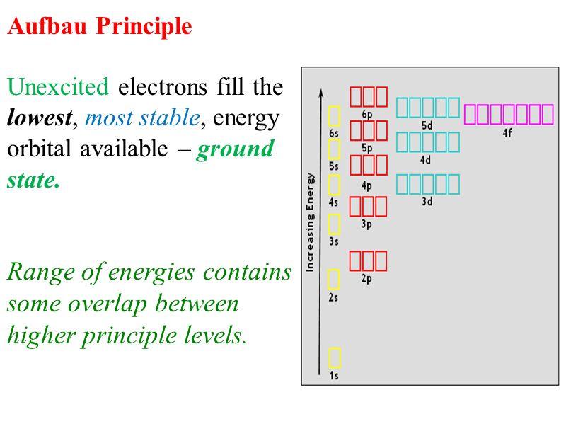 the electron configuration