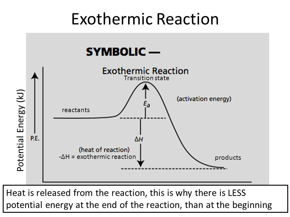 exothermic reaction Exothermic reactions are exactly the opposite while they take some energy to get going, called the activation energy of reaction, these reactions give off heat during the reaction good examples of exothermic reactions are explosions like fireworks or combustion in engines observe endothermic and .