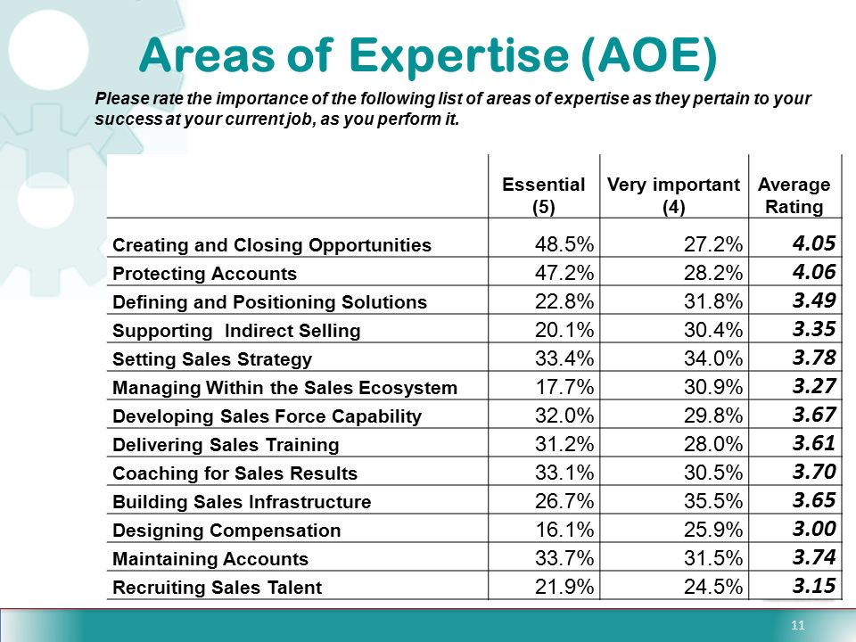 11 Areas Of Expertise ...  Areas Of Expertise List