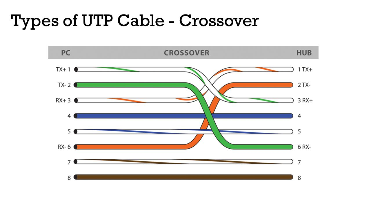 Types Of Wiring Cables : Computer network and design ppt download